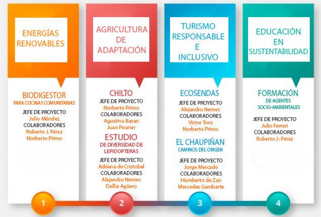 proyectos coprodesa energías renovables, agricultura de adaptación, turismo respnsable e inclusivo