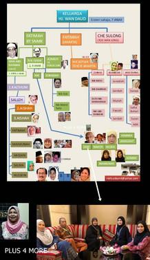 خريطة بالصور لابناء واحفاد الشيخ محمد