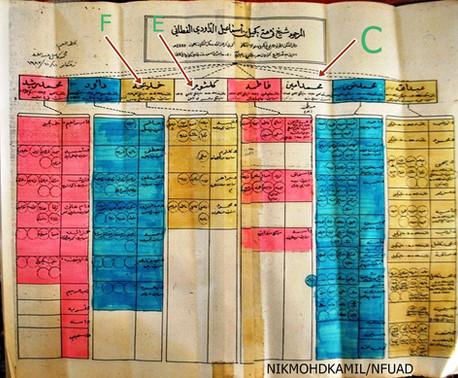 خريطة قديمة لابناء الشيخ محد بن اسماعيل
