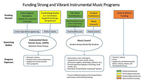 Funding Flowchart for the MVHS Instrumental Music Programs