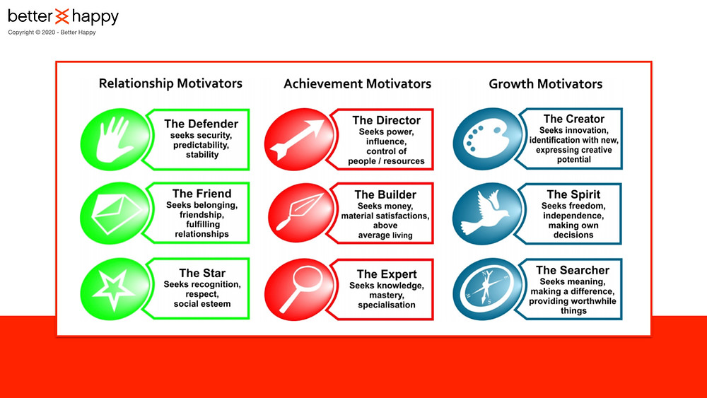 Motivations of work. Motivational Mapping.
