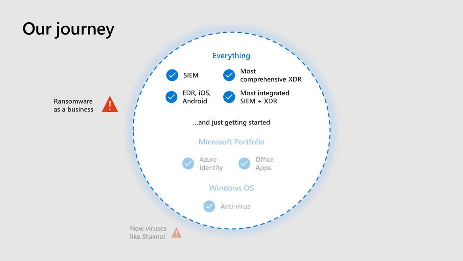 Security Keynote slide concepts