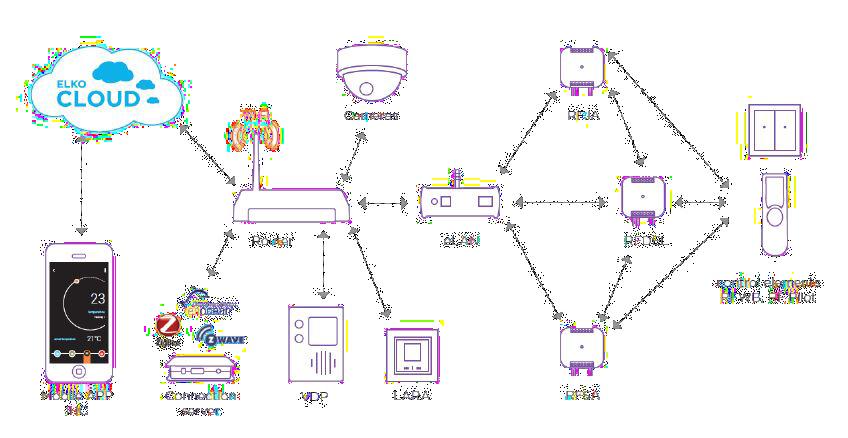 Inels_Automação_Sistema-RF.png
