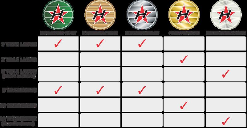 Hanson-Garage-Service-Warranty-2019.png