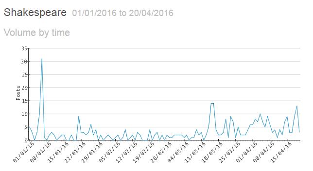 Yatterbox Data