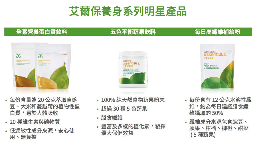 艾薾保養身三合一飲料:蛋白質、五色蔬果、纖維職
