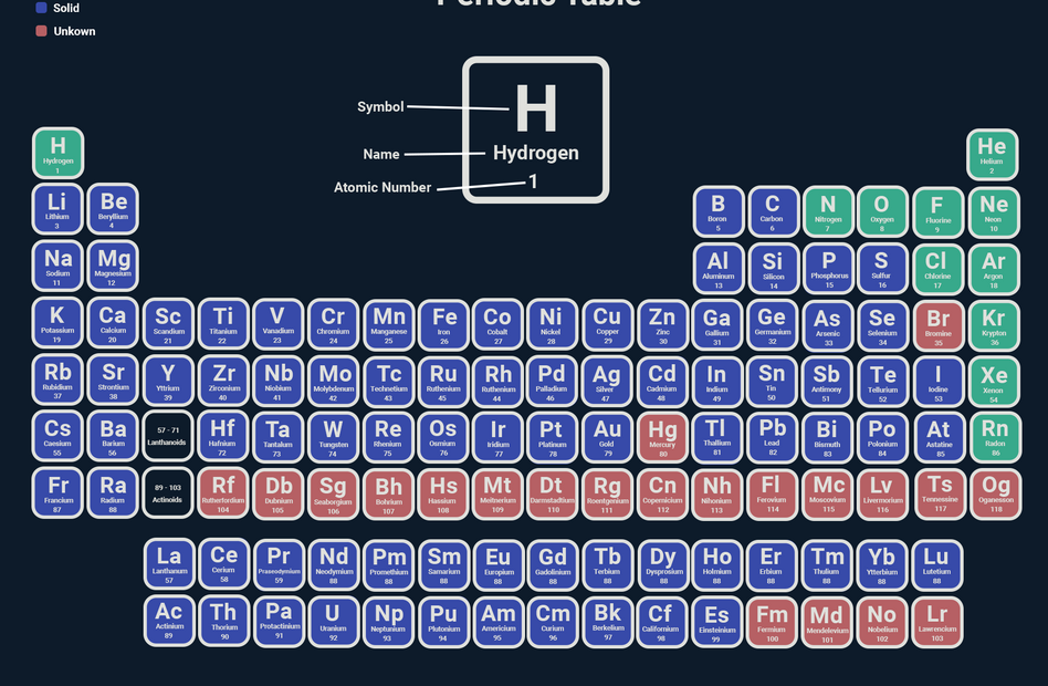 Periodic Table Coloured 2.png
