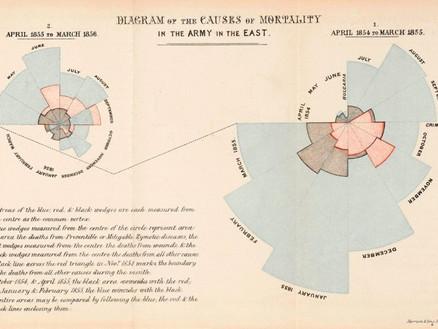 W.E.B. Dubois, the man who put ART in chART