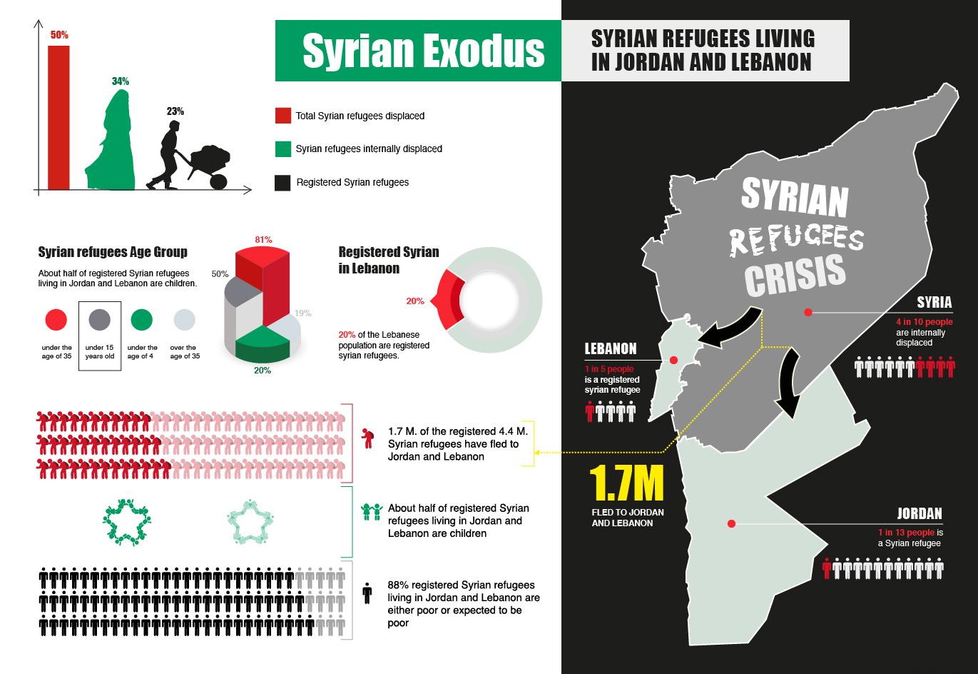 Syrian Exodus Infographic