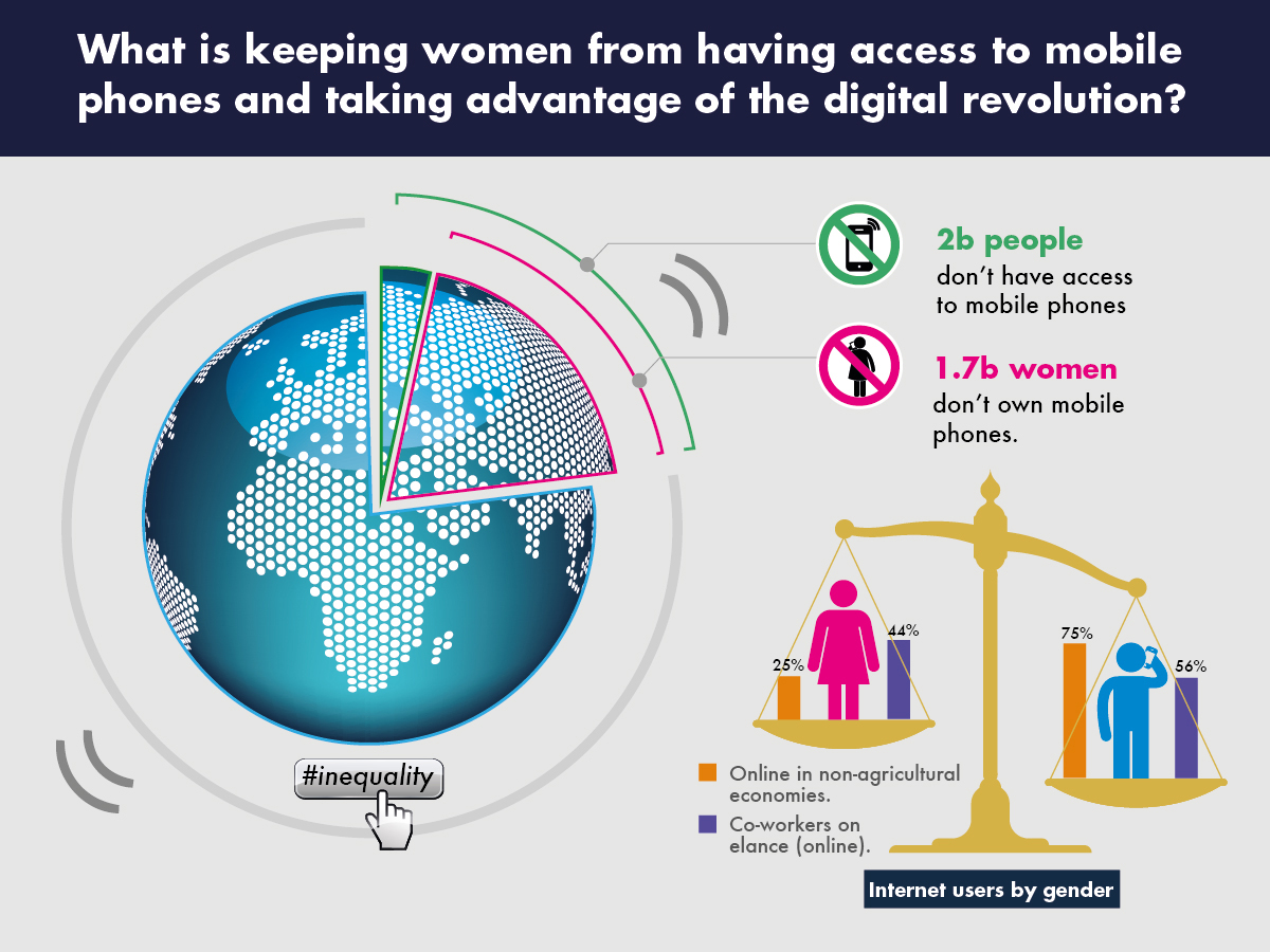 mobile access & gender