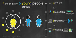 1out of every 3 young people is NEET_en