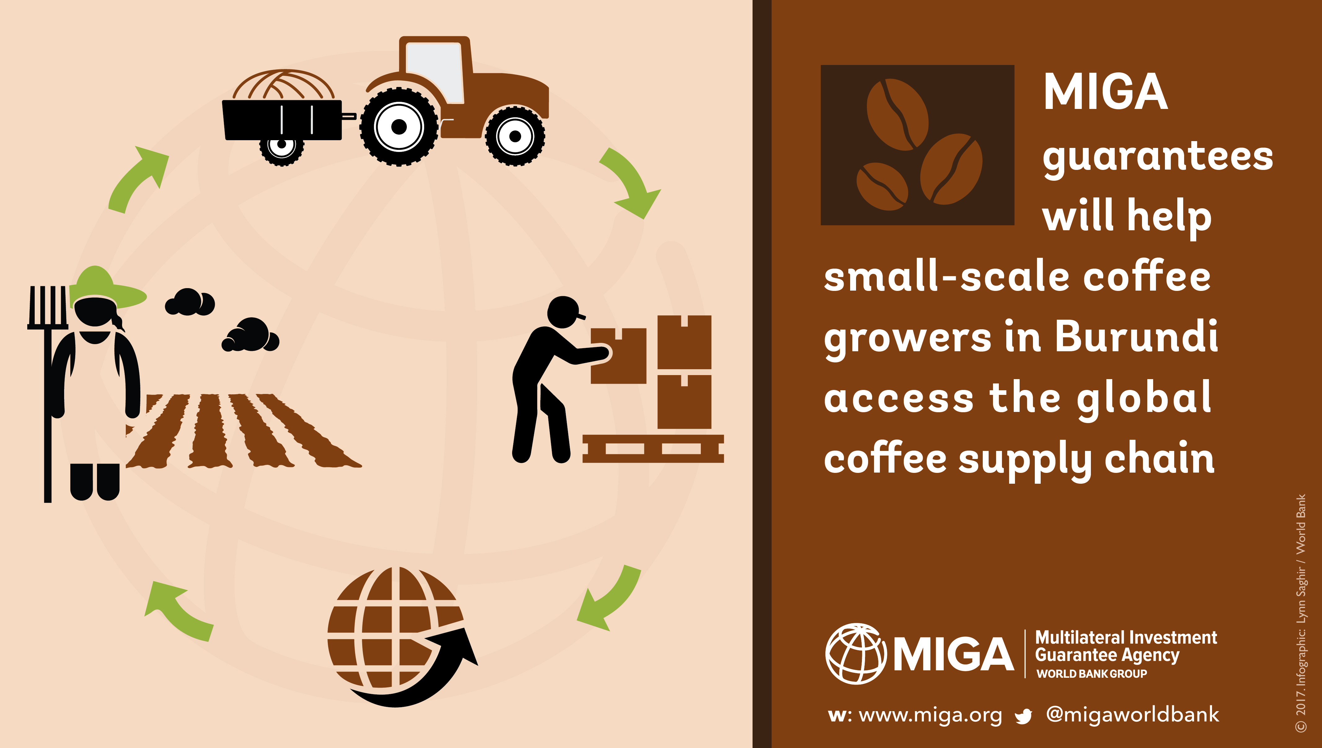 MIGA guarantees for Burundi coffee