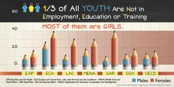 Pencils_NEETs & gender inequality1