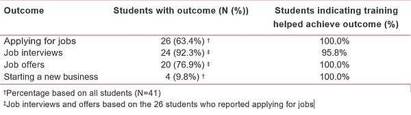 Student outcomes.jpg