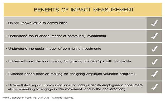 The Business and Social Impact of Corporate Community