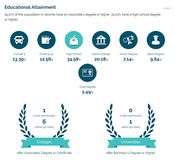 Community_Profile_Educational_Attainment