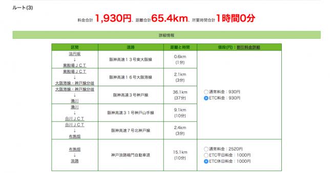 大阪市内から淡路SAの最安高速料金