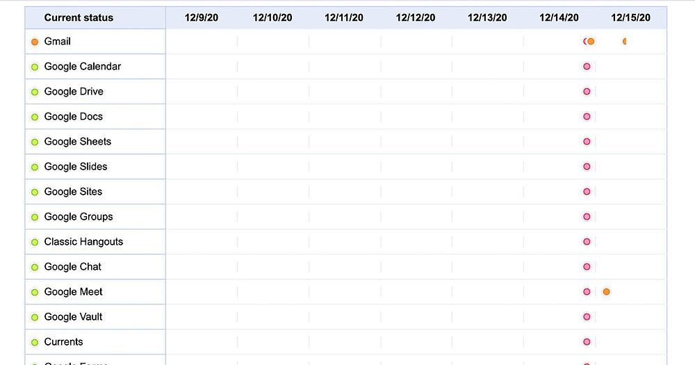 2020年12月14日のGoogle障害 YouTube45分間ダウンを示すGoogle Workspace Status Dashboard