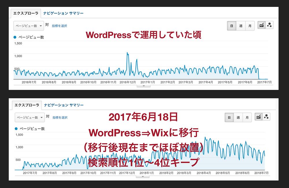 WordPressサイトを丸々コピペで移行したWixサイトのアクセス解析