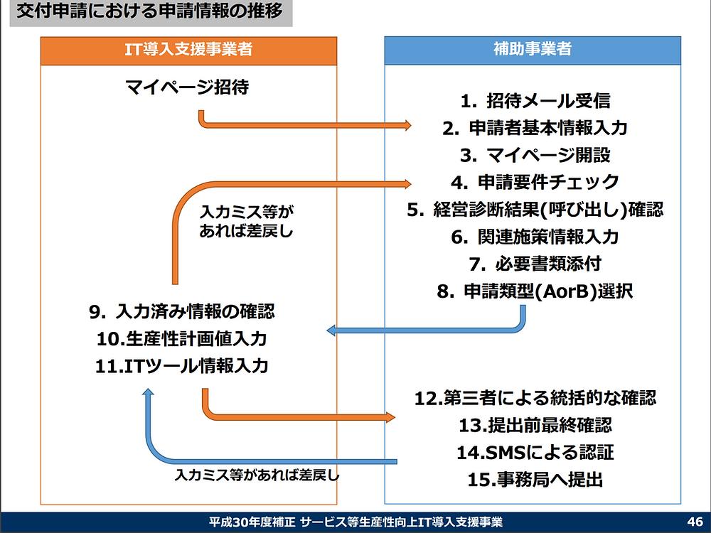 IT導入補助金 交付申請における申請情報の推移