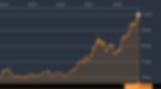 Wix株価