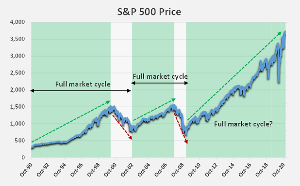 fullmarketcycle 12-28-20.png
