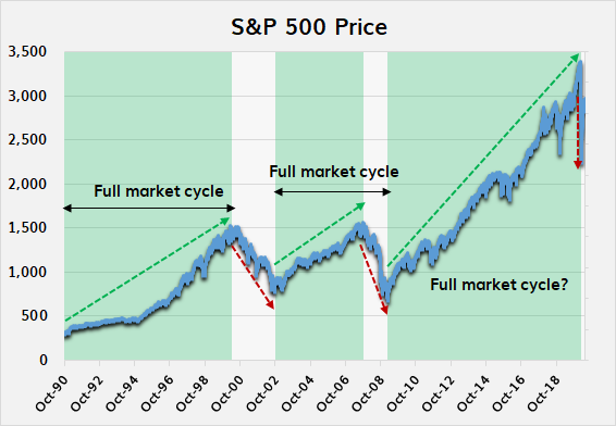 fullmarketcycle updated.png