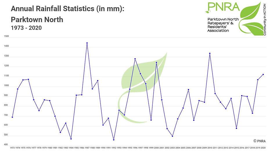 Rainfall 1973-2020.JPG