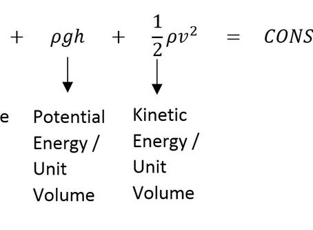 Does Bernoulli's Equation Explain Lift?