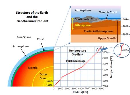 Renewable Energy Series: 3. Geothermal