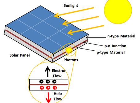 Renewable Energy Series: 1. Solar Power