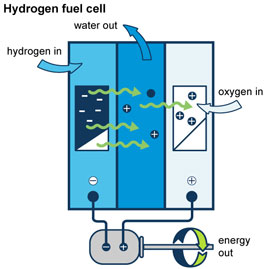 Hydrogen Energy Pros And Cons - Energy Etfs