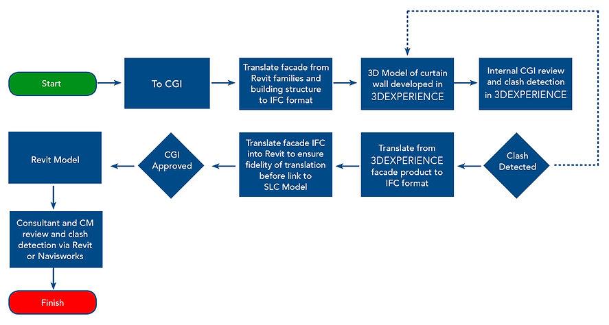 model process.jpg