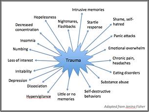 Trauma+Symptoms+Fisher.png