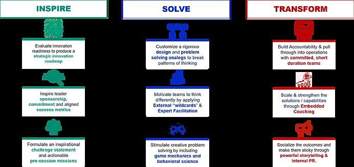 Problem Solving FR Revised.png