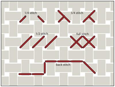 http://www.dmc-usa.com/Education/Technique-Overviews/Cross-Stitch/What-is-Cross-Stitch.aspx