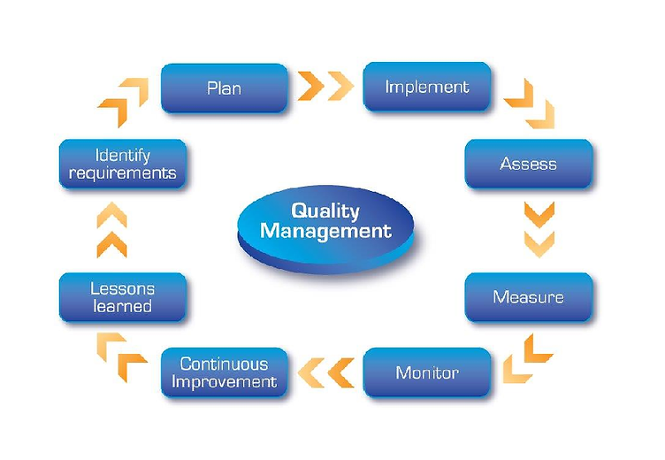 Quality Engineering and Management Services