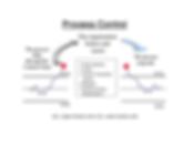 Statistical Process Control (SPC) & Design of Experiments (DOE)