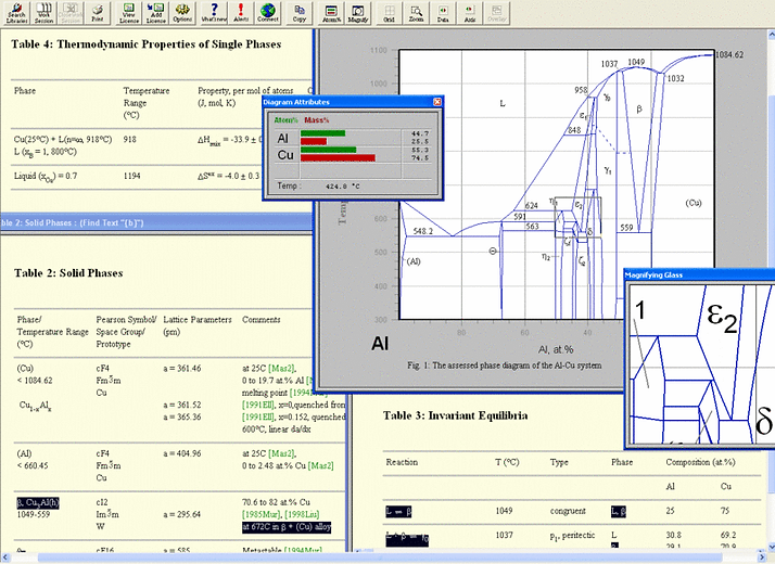 Design & Development & Testing of Metals and Alloys