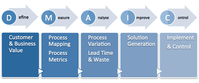 Process & Productivity Engineering