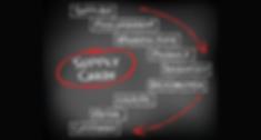 Supply Chain Management (SCM) Services