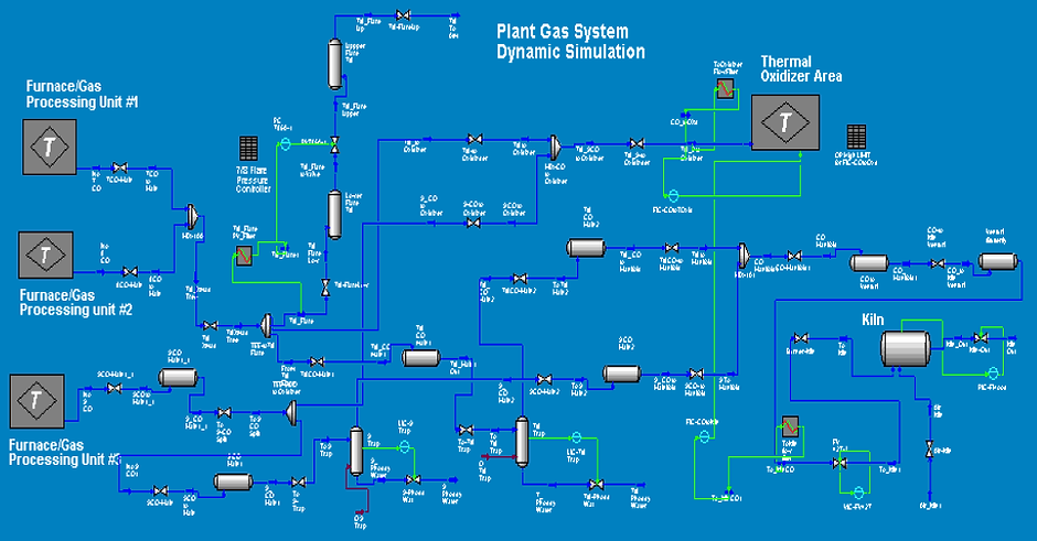 Chemical Process Design & Modeling & Simulation & Implementation