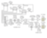 Wireless, RF, Microwave, Antenna Design Development
