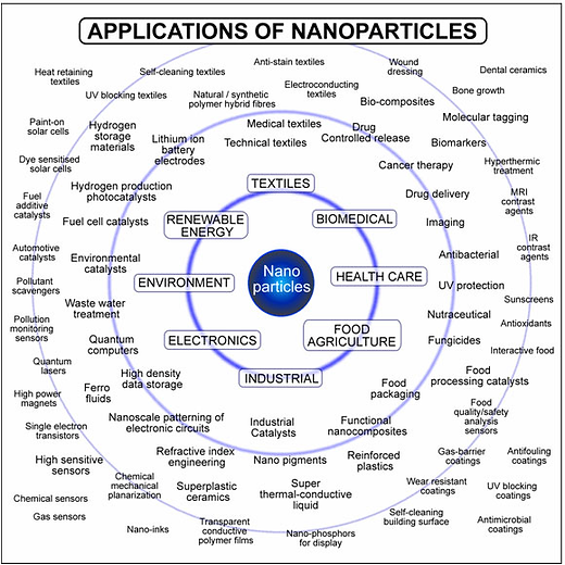 Nanomaterials and Nanotechnology Design & Development