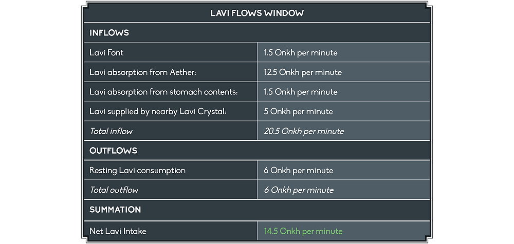 The Lavi Flows Window shows the following inflows in Onkh per minute: Lavi Font, 1.5. Absorption from Aether, 12.5. Absorption from stomach contents, 1.5. Supplied by nearby Lavi Crystal, 5. Total inflow, 20.5. There's only one outflow listed, which is a resting Lavi Consumption of 6 Onkh per minute, which results in a Net Lavi Intake of 14.5.