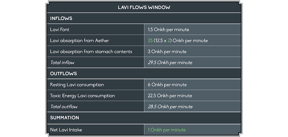 The Lavi Flows Window shows the following inflows in Onkh per minute: Lavi Font, 1.5. Absorption from Aether, 12.5 times 2 equals 25. Absorption from stomach contents, 3. Total inflow, 29.5. The outflows listed are a resting Lavi Consumption of 6, and a Toxic Energy Lavi Consumption of 22.5 Onkh per minute, which results in a Net Lavi Intake of 1.