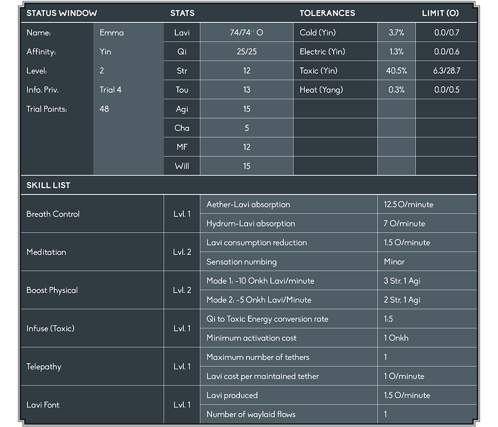 The Status Window displays an increase in Electric Tolerance from 0.7 to 1.3%. Other highlights include a Trial Point total of 48, the increase of my Lavi Pool from 73 to 74, and the addition of the Telepathy and Lavi Font Skills. Telepathy is stated to have a maximum of 1 active tethers, and a Lavi cost per maintained tether of 1 Onkh per minute. Lavi Font is stated as producing 1.5 Onkh of Lavi per minute, by having 1 waylaid flow.