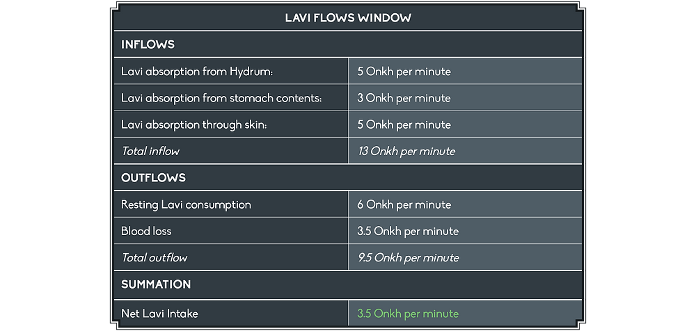 The Lavi Flows Window displays the following: I am getting 5 Onkh per minute from Hydrum, 3 from stomach contents, and 5 through my skin for a total inflow of 13 Onkh per minute. My resting Lavi consumption is 6 Onkh per minute, and 3.5 is leaving my body due to blood loss for a total outflow of 9.5, leading to a net Lavi intake of 3.5 Onkh per minute.