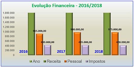 Evolução_Financeira.png