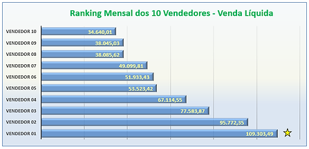 Ranking Vendedores.png
